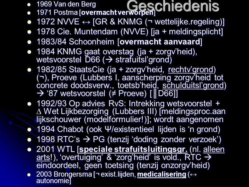 Geschiedenis 1972 NVVE ↔ [GR & KNMG (¬ wettelijke.regeling)]